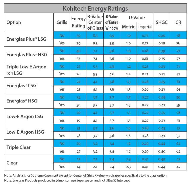 Kohltech Energy Ratings