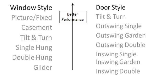 Window Performance by style